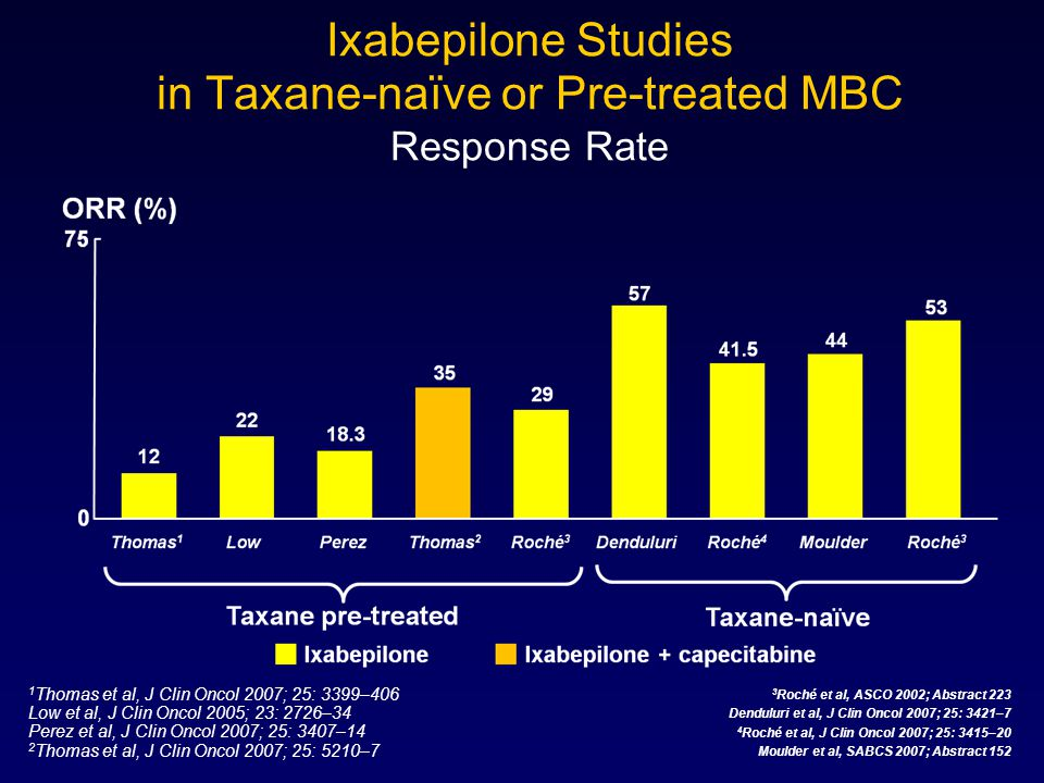 Ixabepilone Studies in Taxane-naïve or Pre-treated MBC Response Rate