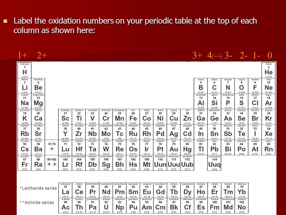 Label the oxidation numbers on your periodic table at the top of each column as shown here: