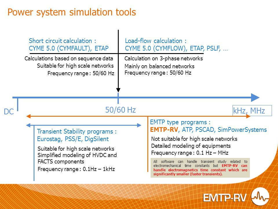 Power system simulation tools