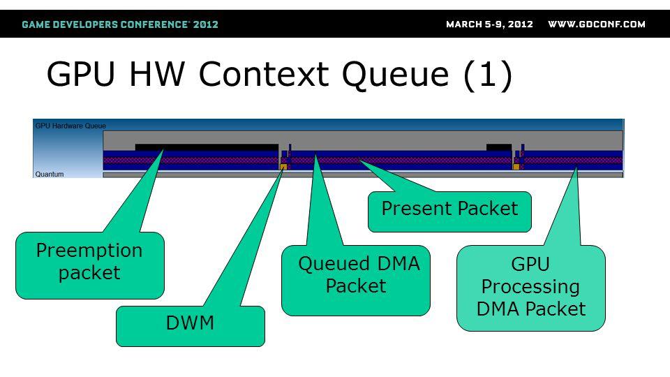 GPU Processing DMA Packet