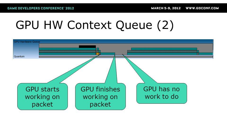 GPU HW Context Queue (2) GPU starts working on packet