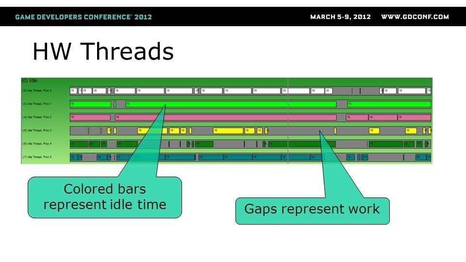 Colored bars represent idle time