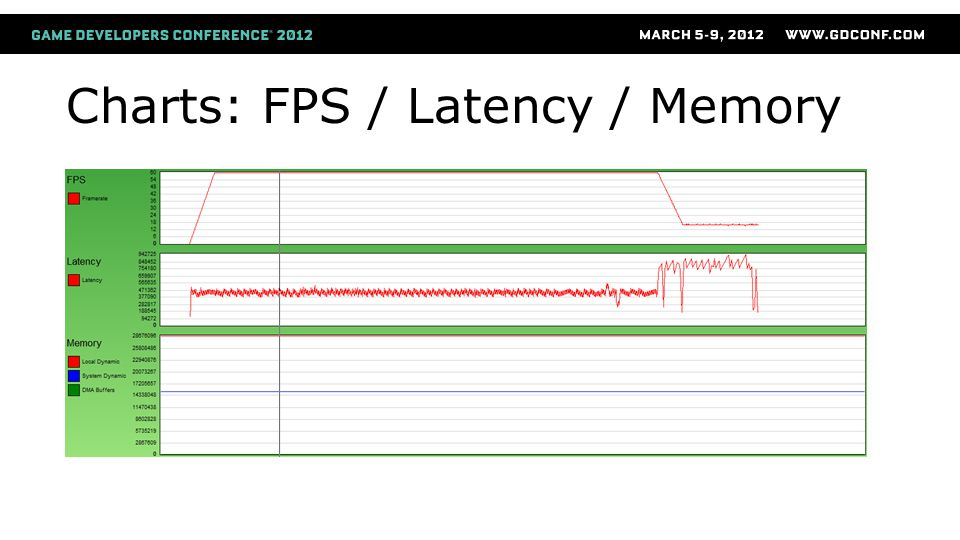 Charts: FPS / Latency / Memory