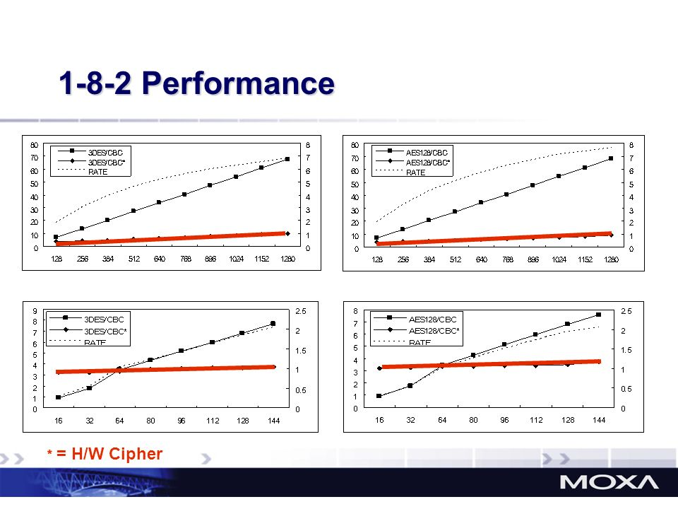 1-8-2 Performance Y Axis: CPU Time (Usage) ﹡ = H/W Cipher