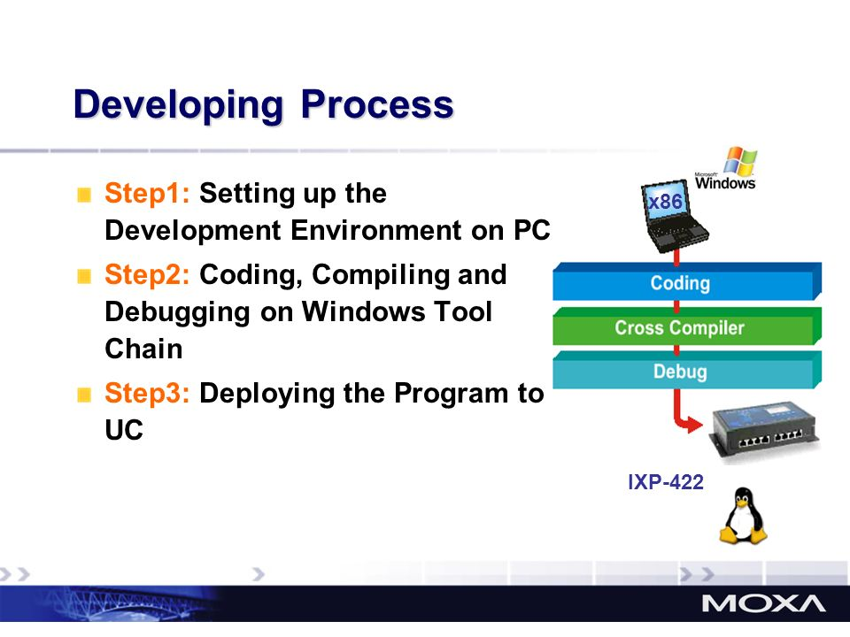 Developing Process Step1: Setting up the Development Environment on PC