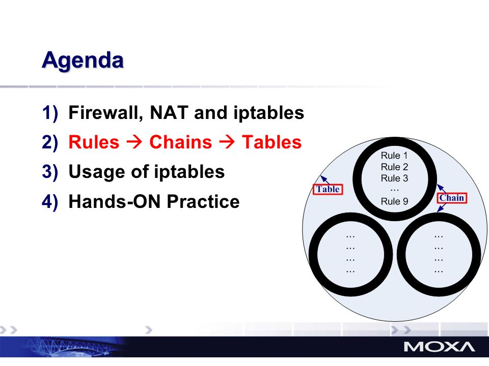 Agenda Firewall, NAT and iptables Rules  Chains  Tables