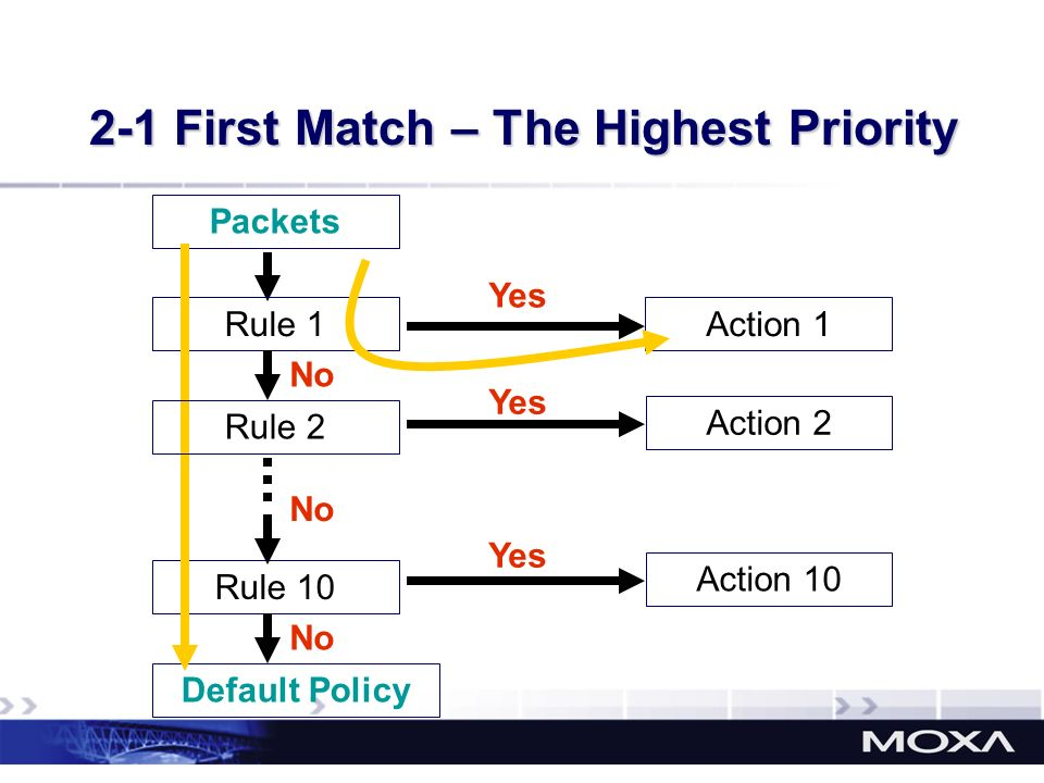 2-1 First Match – The Highest Priority