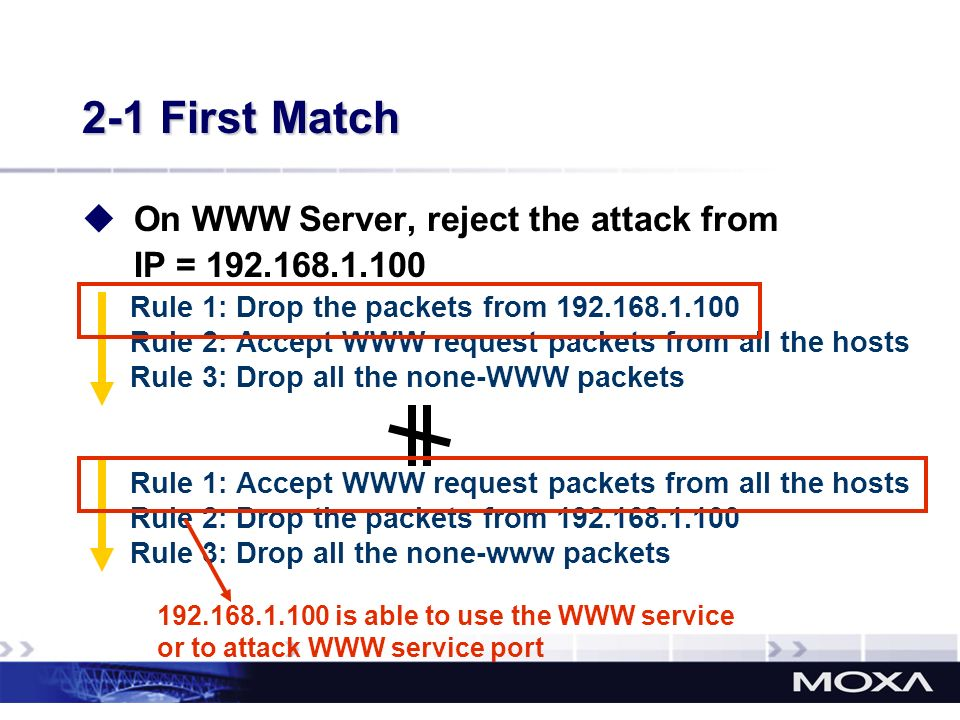 2-1 First Match On WWW Server, reject the attack from IP = 192.168.1.100. Rule 1: Drop the packets from 192.168.1.100.