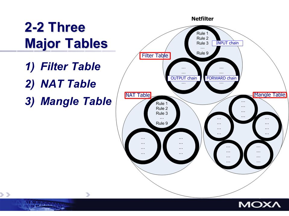2-2 Three Major Tables Filter Table NAT Table Mangle Table