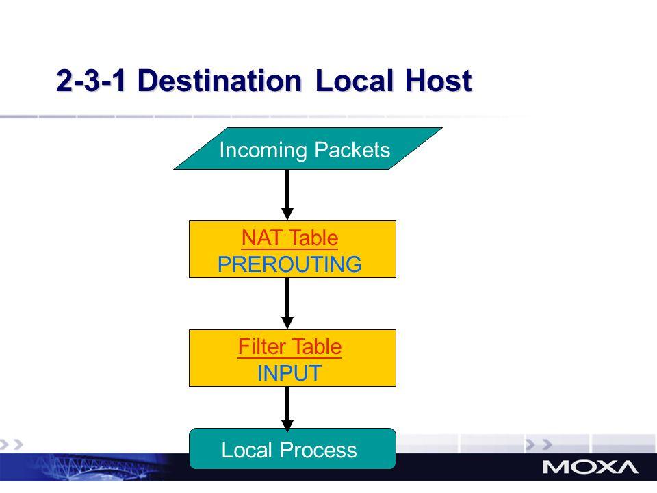 2-3-1 Destination Local Host