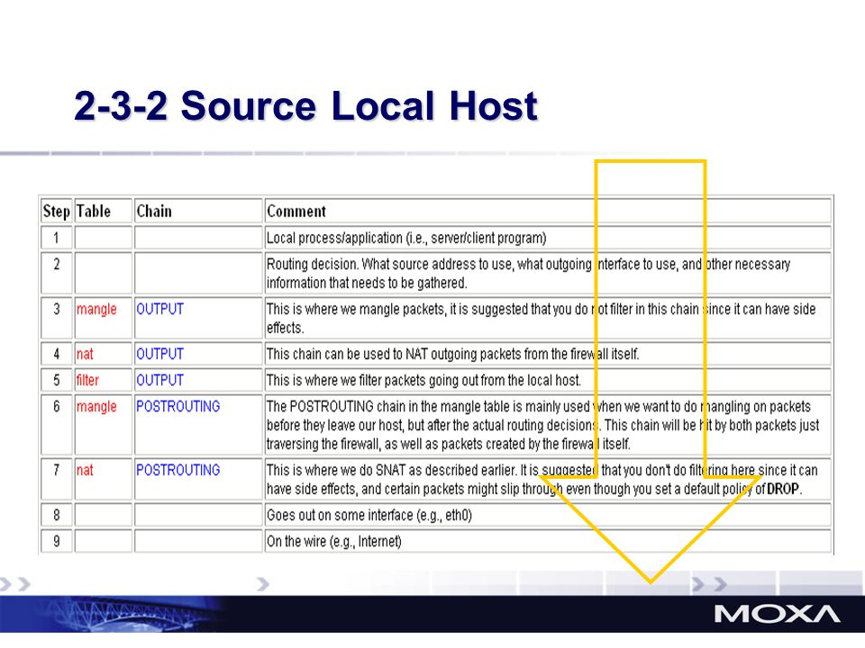 2-3-2 Source Local Host