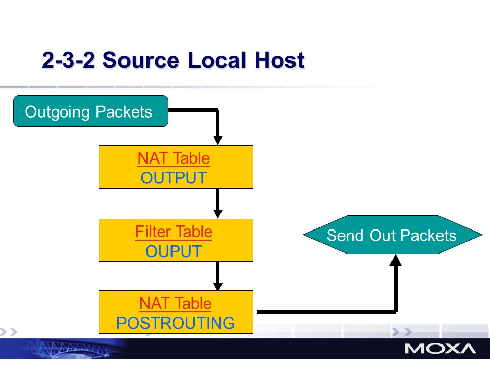 2-3-2 Source Local Host Outgoing Packets NAT Table OUTPUT