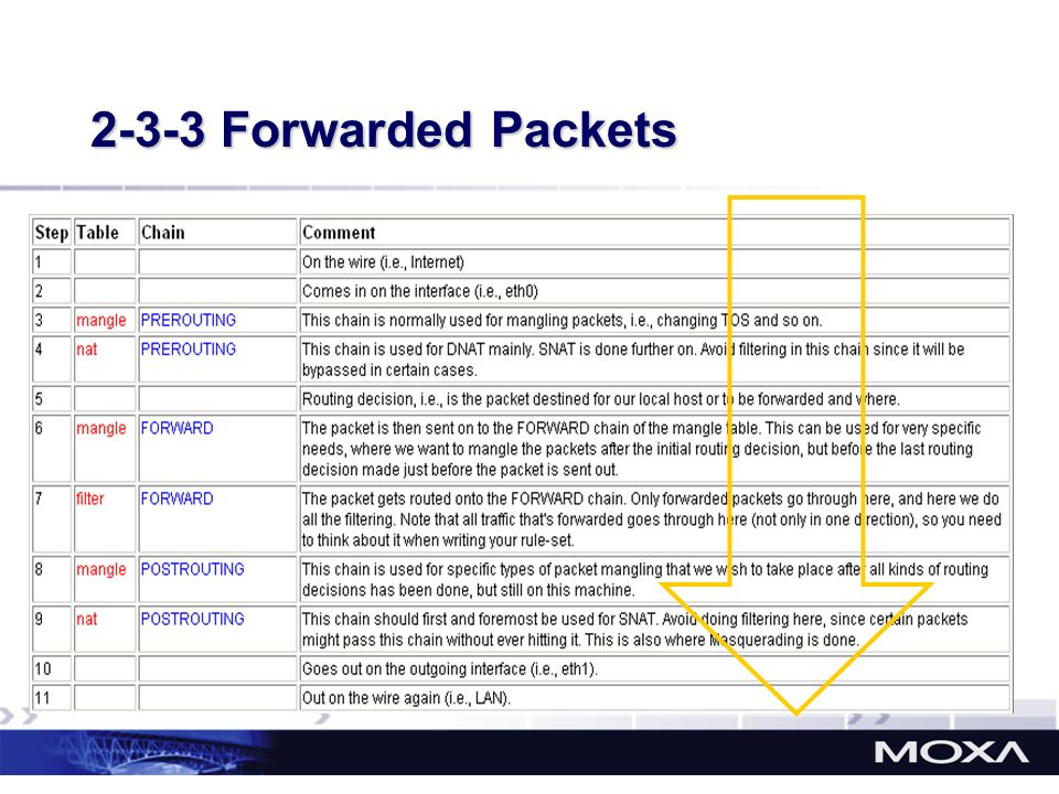 2-3-3 Forwarded Packets