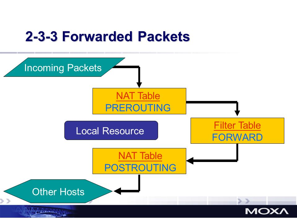 2-3-3 Forwarded Packets Incoming Packets NAT Table PREROUTING