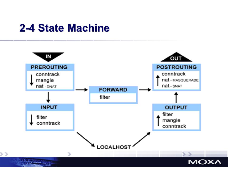 2-4 State Machine So, on those chains, we can implement the rules to deal with the packets.