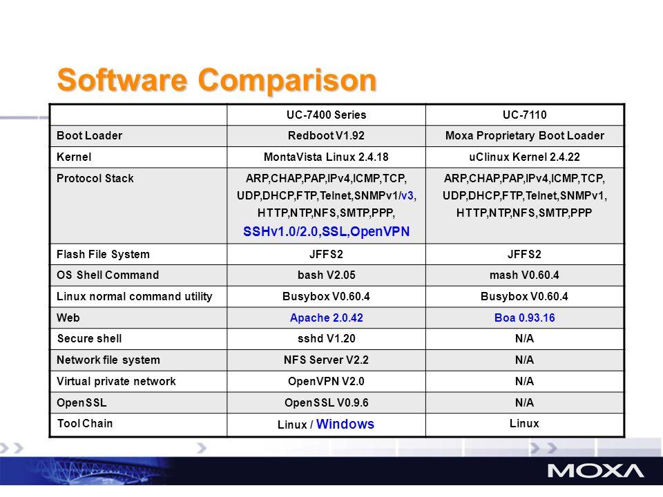 Software Comparison SSHv1.0/2.0,SSL,OpenVPN UC-7400 Series UC-7110