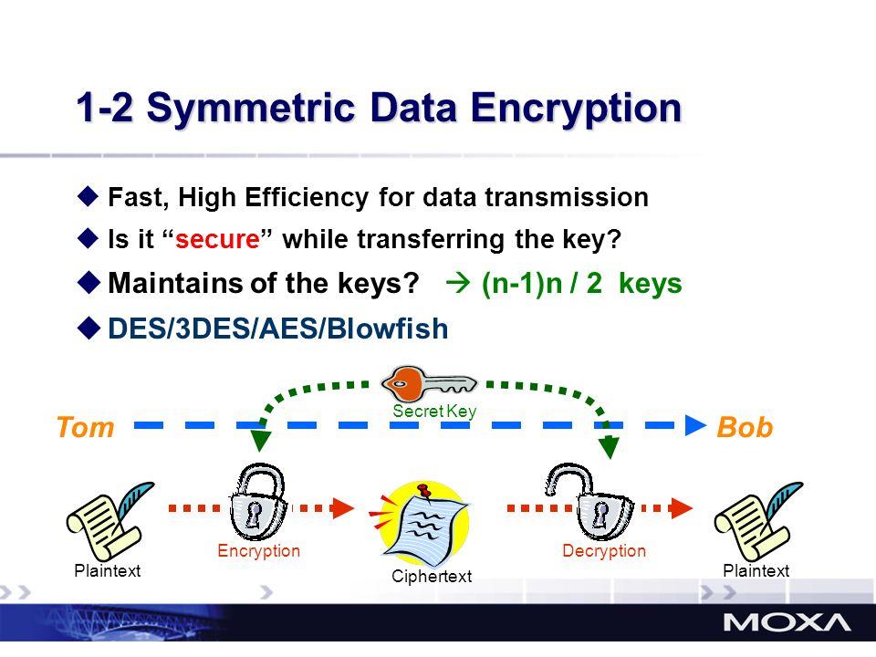 1-2 Symmetric Data Encryption