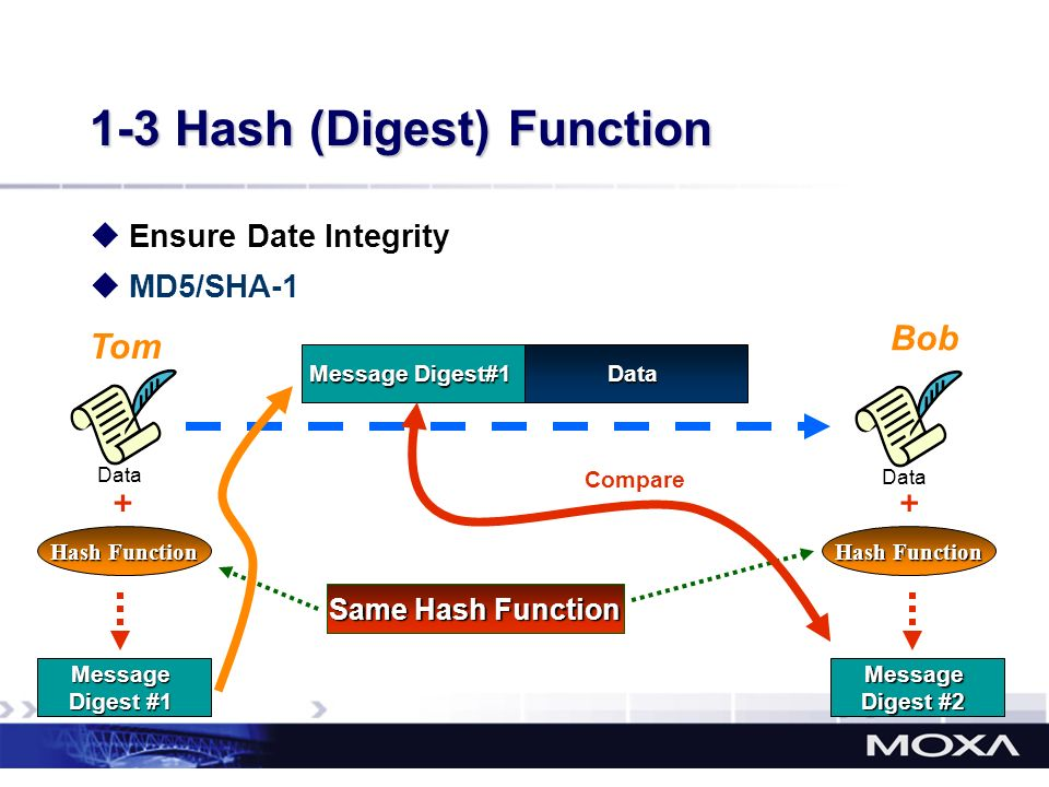 1-3 Hash (Digest) Function