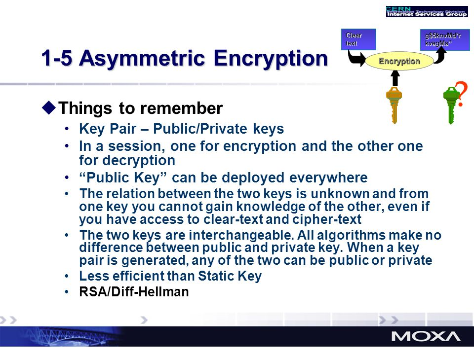 1-5 Asymmetric Encryption