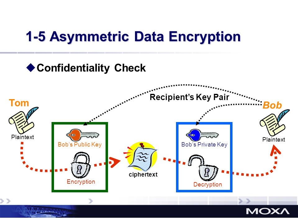 1-5 Asymmetric Data Encryption