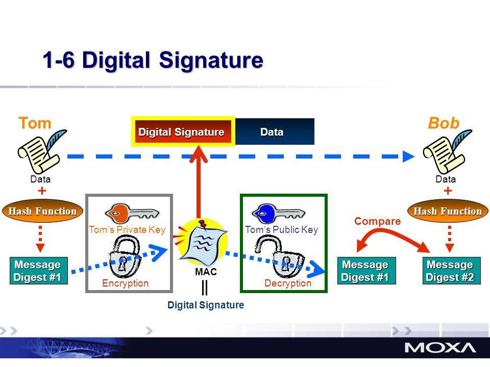1-6 Digital Signature Tom Bob + + Digital Signature Data Hash Function