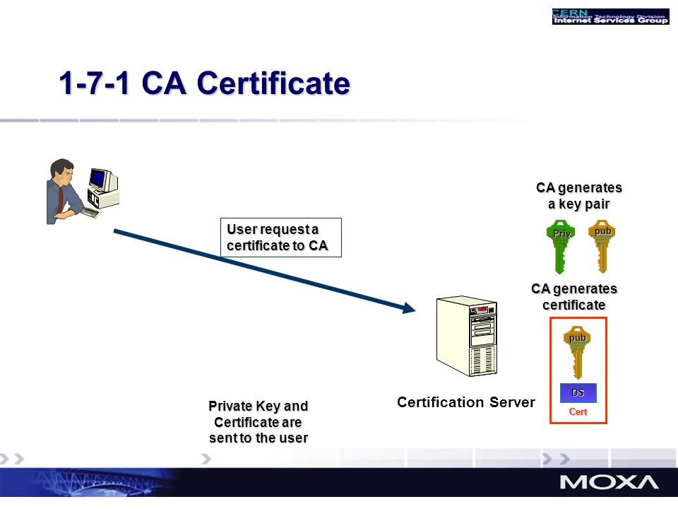 1-7-1 CA Certificate Certification Server CA generates a key pair