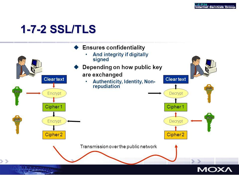 1-7-2 SSL/TLS Ensures confidentiality