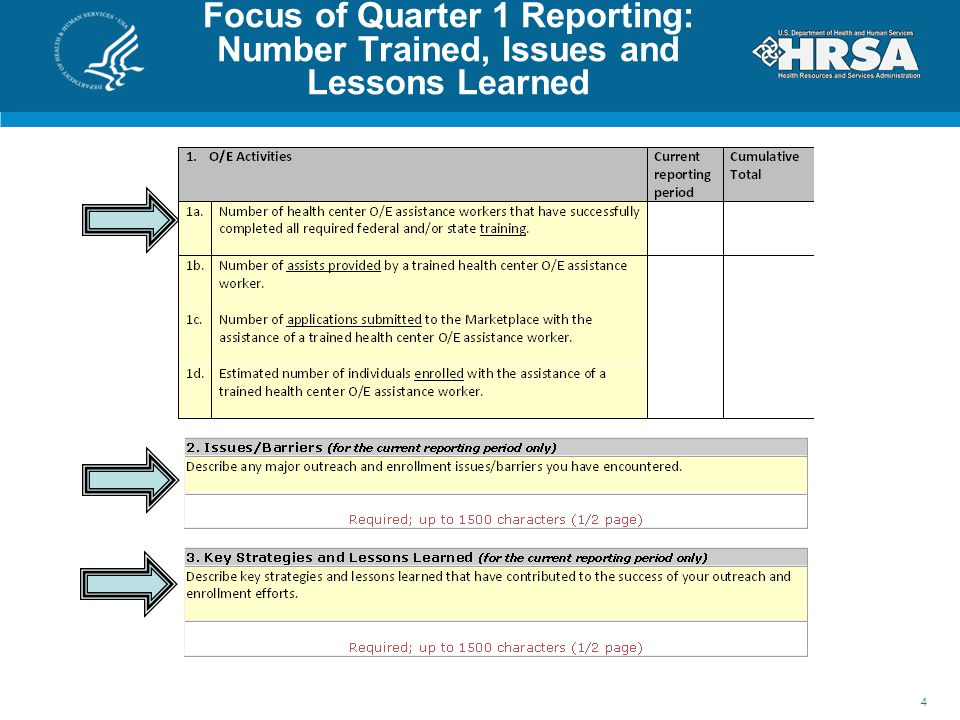Focus of Quarter 1 Reporting: Number Trained, Issues and Lessons Learned
