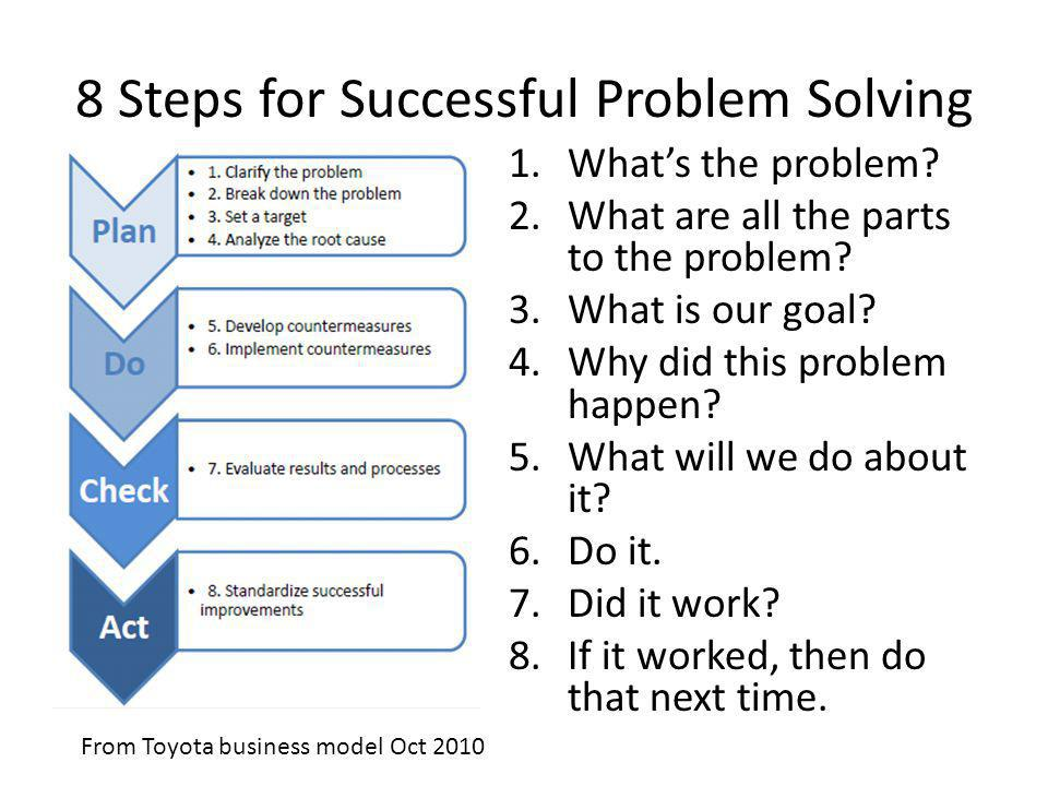 8 Steps for Successful Problem Solving