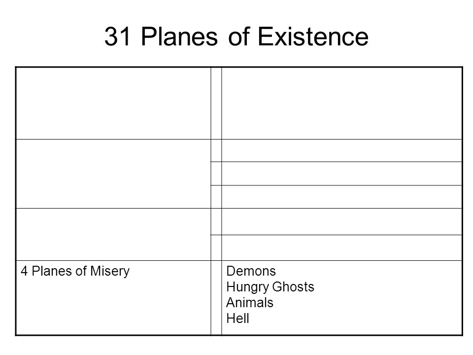 31 Planes of Existence 4 Formless Planes Beings of Mind Only