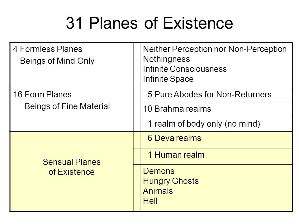 Sensual Planes of Existence