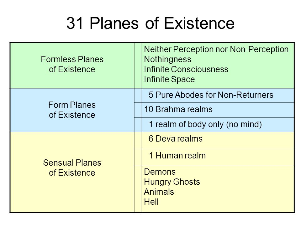 31 Planes of Existence Formless Planes of Existence