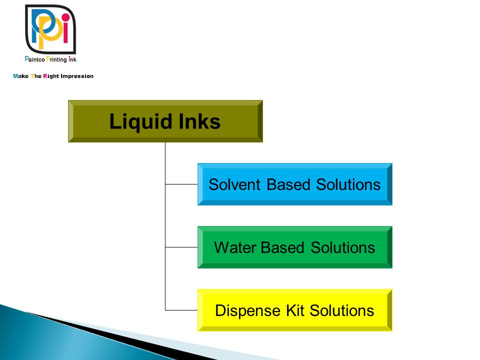 Liquid Inks Solvent Based Solutions Water Based Solutions