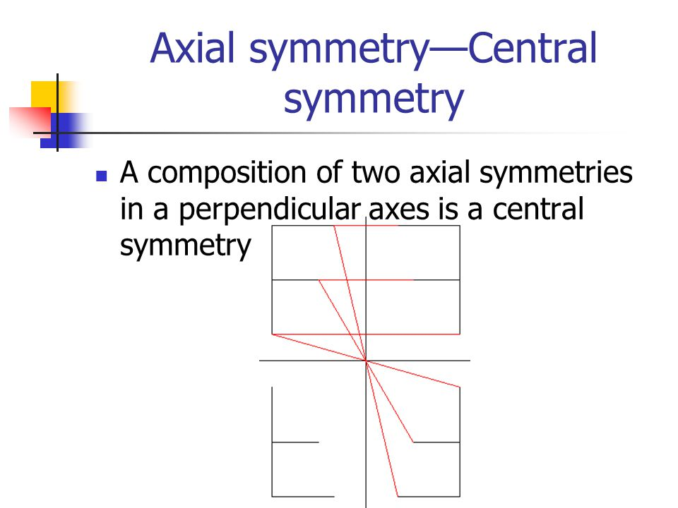 Axial symmetry—Central symmetry