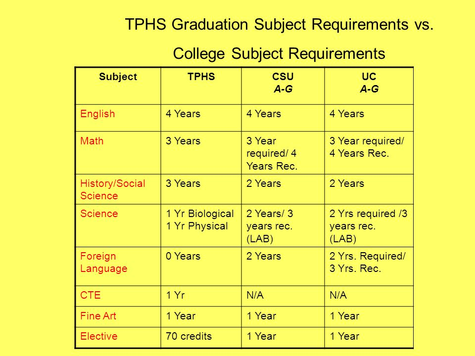 TPHS Graduation Subject Requirements vs. College Subject Requirements