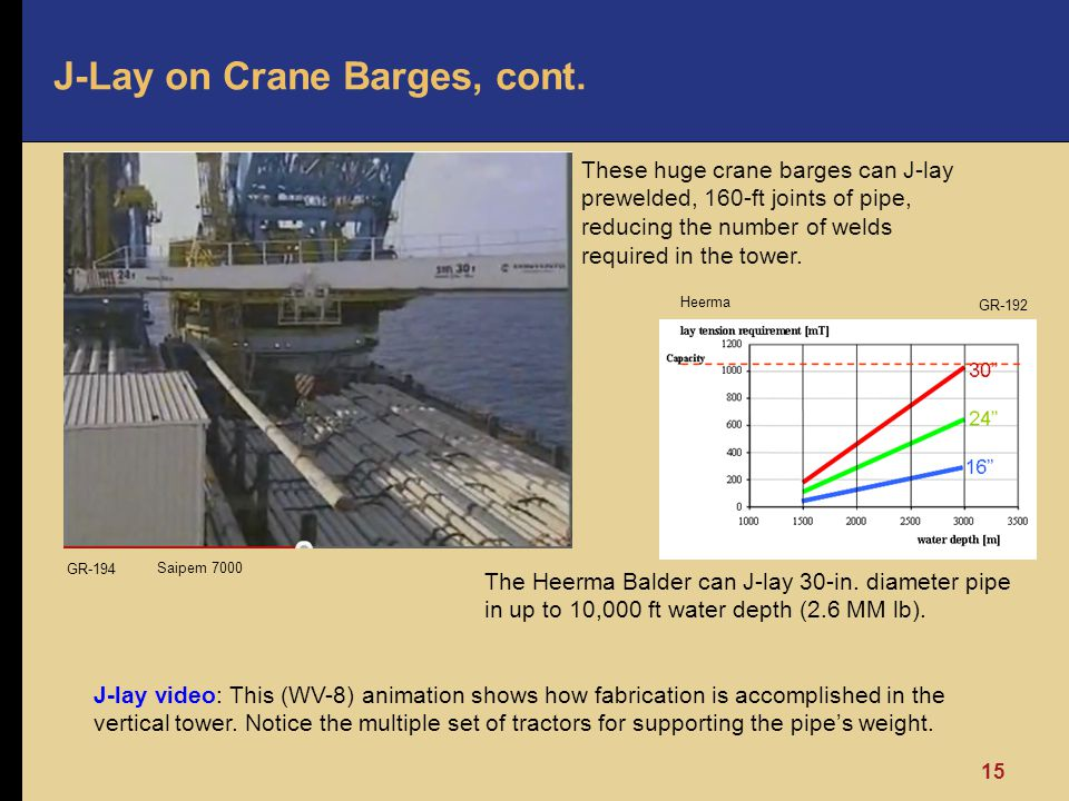 J-Lay on Crane Barges, cont.
