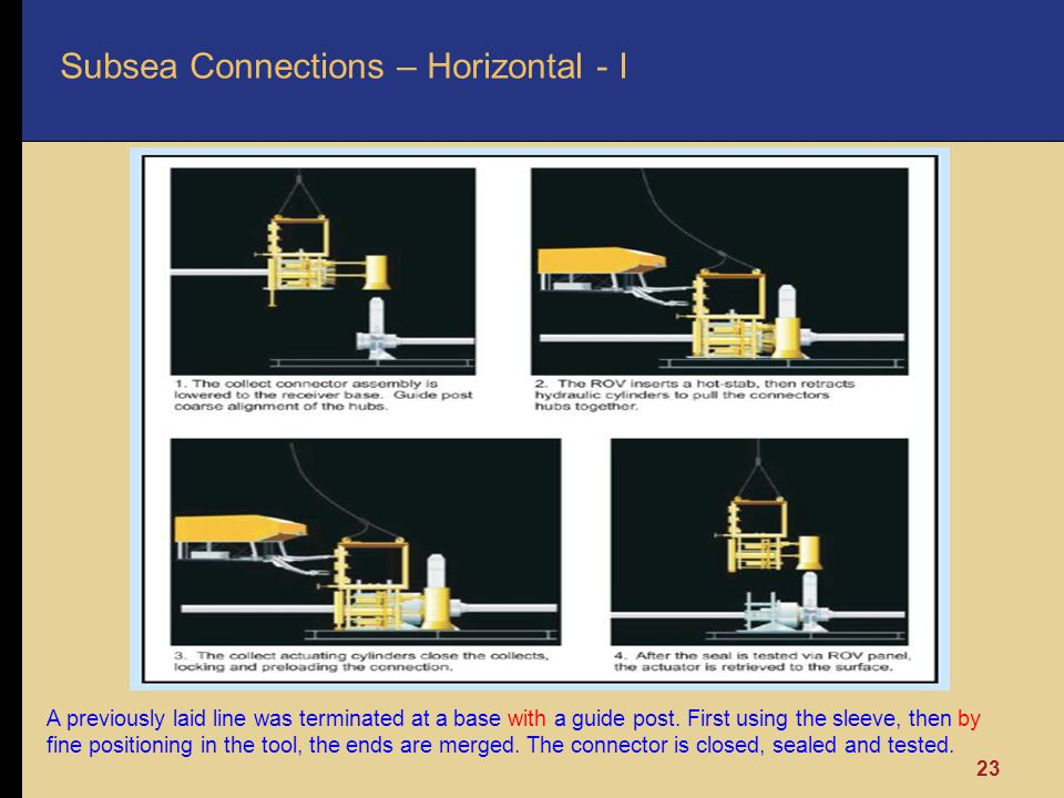 Subsea Connections – Horizontal - I