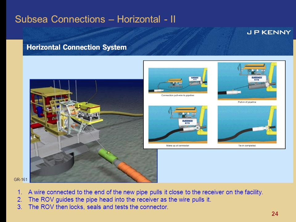 Subsea Connections – Horizontal - II