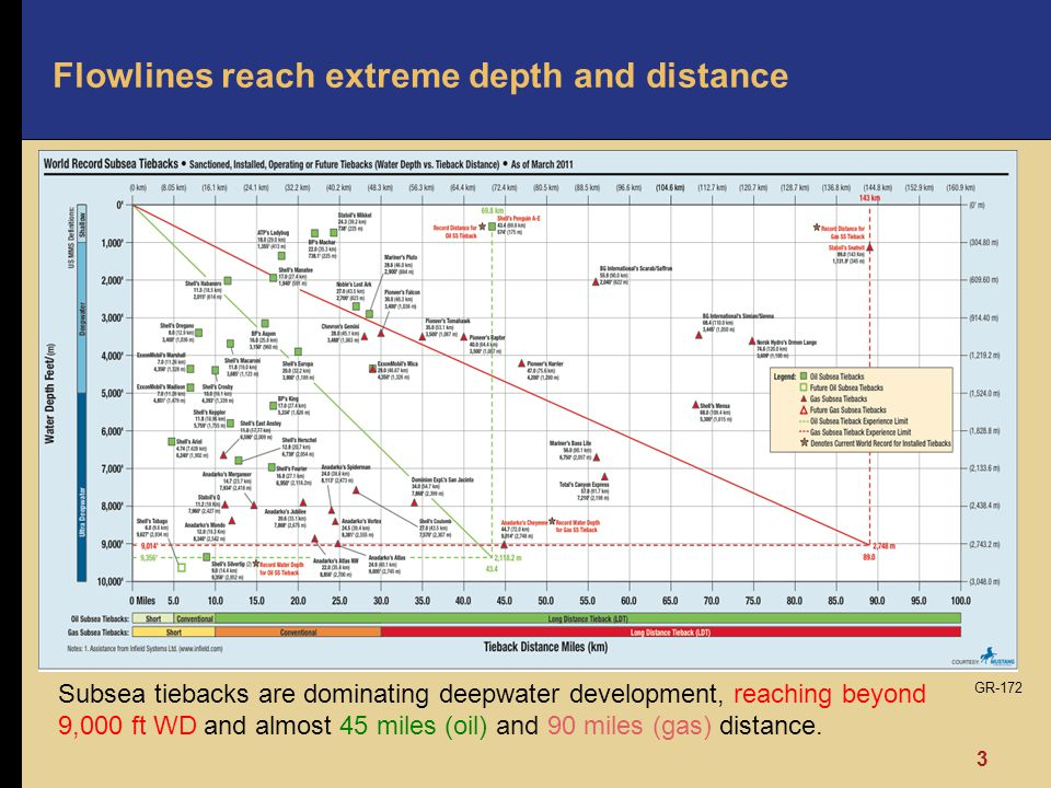 Flowlines reach extreme depth and distance