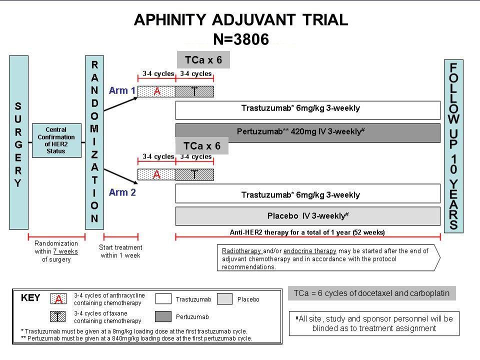 APHINITY ADJUVANT TRIAL