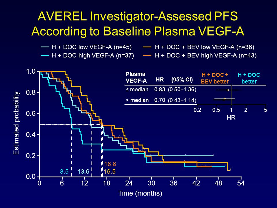 AVEREL Investigator-Assessed PFS According to Baseline Plasma VEGF-A