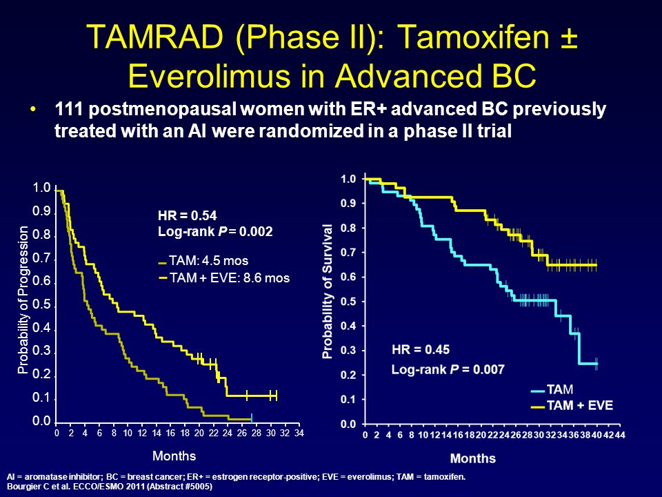 TAMRAD (Phase II): Tamoxifen ± Everolimus in Advanced BC