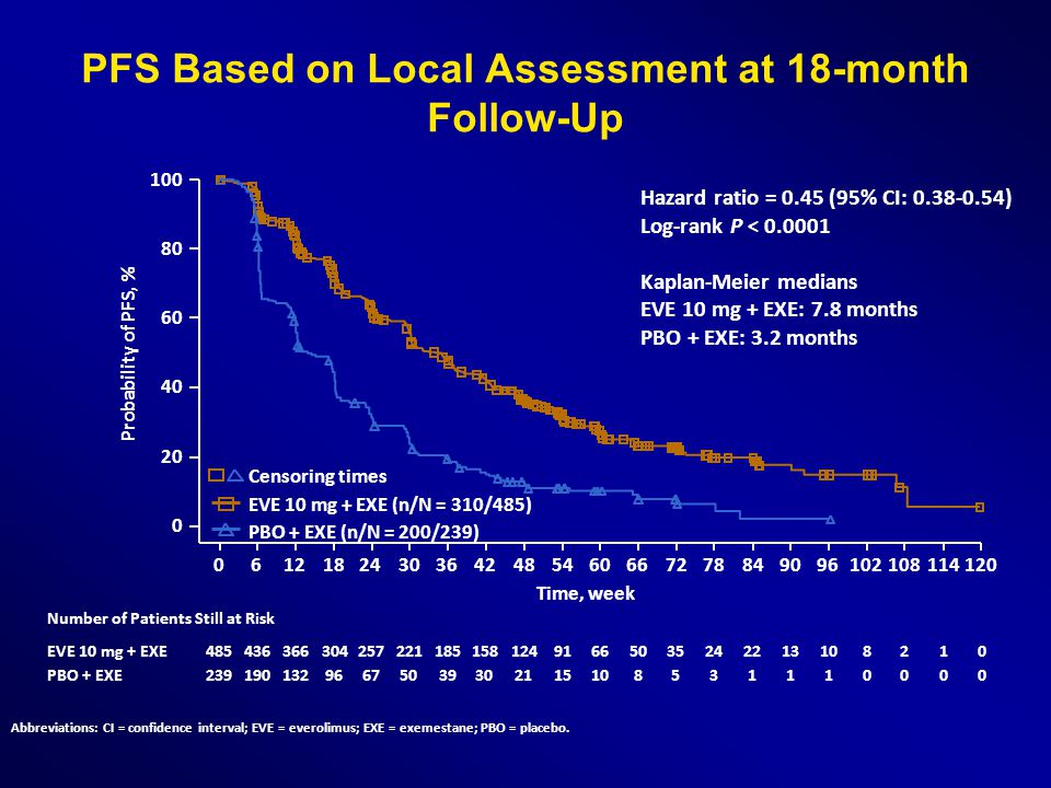 PFS Based on Local Assessment at 18-month Follow-Up
