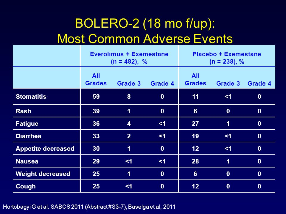BOLERO-2 (18 mo f/up): Most Common Adverse Events