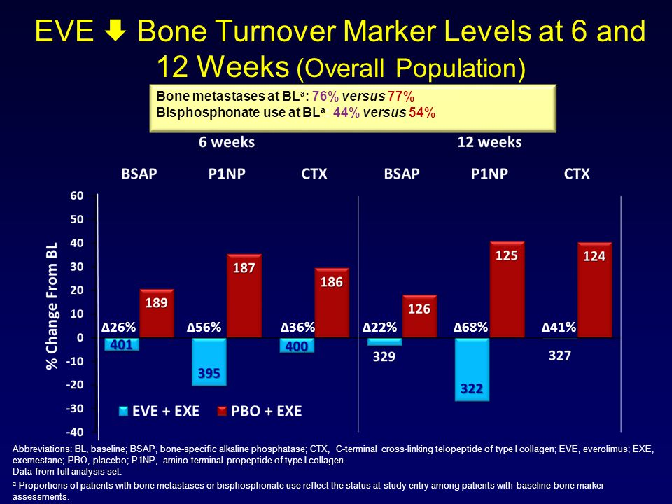EVE  Bone Turnover Marker Levels at 6 and 12 Weeks (Overall Population)