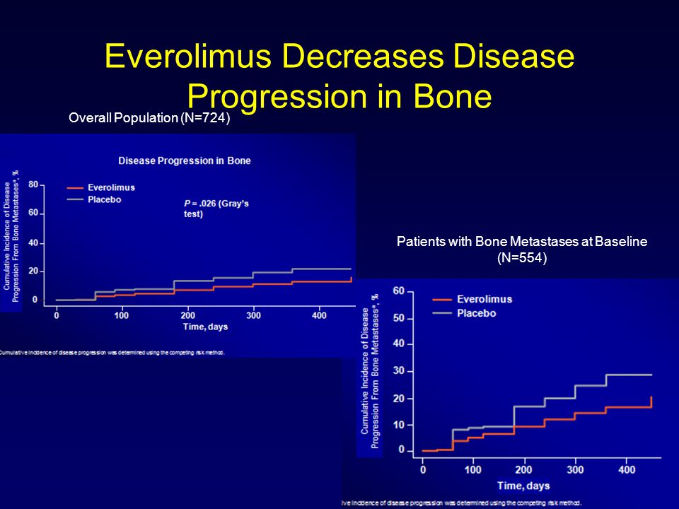 Everolimus Decreases Disease Progression in Bone