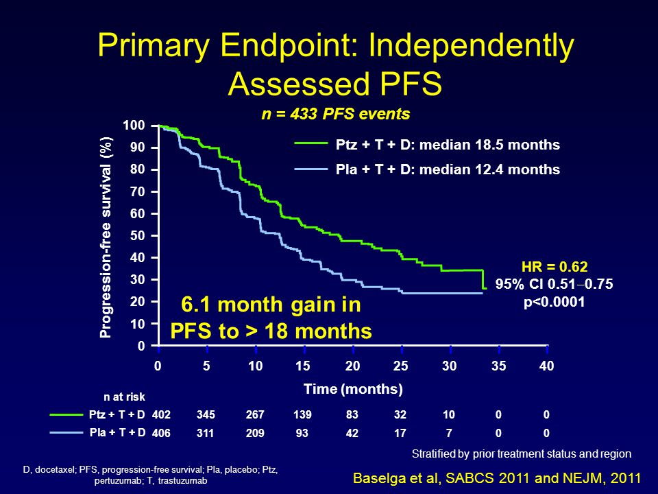 Primary Endpoint: Independently Assessed PFS n = 433 PFS events