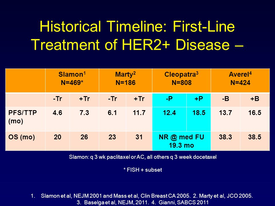Historical Timeline: First-Line Treatment of HER2+ Disease –