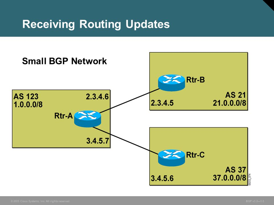 Receiving Routing Updates