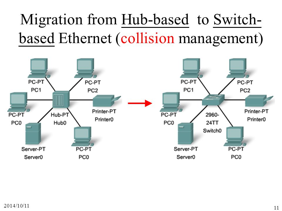 Migration from Hub-based to Switch-based Ethernet (collision management)